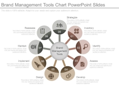 Brand Management Tools Chart Powerpoint Slides