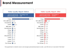 Brand Measurement Ppt PowerPoint Presentation Ideas Background Image