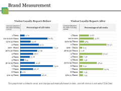 Brand Measurement Ppt PowerPoint Presentation Ideas Design Templates