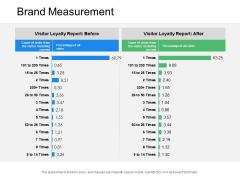 Brand Measurement Ppt Powerpoint Presentation Portfolio Graphic Images