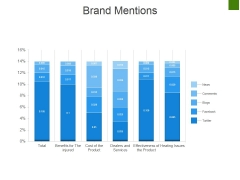 Brand Mentions Ppt PowerPoint Presentation Model Objects