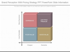Brand Perception With Pricing Strategy Ppt Powerpoint Slide Information