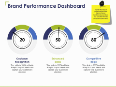 Brand Performance Dashboard Ppt PowerPoint Presentation Infographic Template Designs