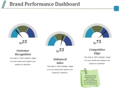 Brand Performance Dashboard Ppt PowerPoint Presentation Infographics Shapes