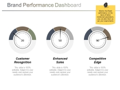Brand Performance Dashboard Ppt PowerPoint Presentation Layouts Summary