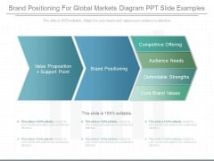 Brand Positioning For Global Markets Diagram Ppt Slide Examples