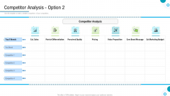 Brand Promotion And Management Plan Competitor Analysis Founded Rules PDF