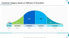 Brand Promotion And Management Plan Customer Category Based On Diffusion Of Innovation Summary PDF