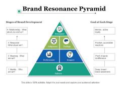 Brand Resonance Pyramid Ppt PowerPoint Presentation Background Image