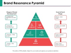 Brand Resonance Pyramid Ppt PowerPoint Presentation Inspiration Example Introduction