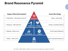 Brand Resonance Pyramid Ppt PowerPoint Presentation Pictures Visual Aids