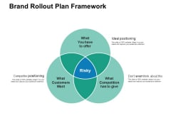 Brand Rollout Plan Framework Ppt PowerPoint Presentation Show Grid
