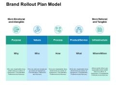 Brand Rollout Plan Model Ppt PowerPoint Presentation Icon Structure