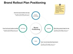Brand Rollout Plan Positioning Ppt PowerPoint Presentation Model Clipart Images