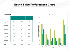 Brand Sales Performance Chart Ppt PowerPoint Presentation Gallery Themes PDF