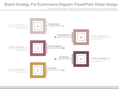 Brand Strategy For Ecommerce Diagram Powerpoint Slides Design