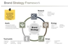 Brand Strategy Framework Ppt PowerPoint Presentation Icon Ideas