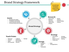 Brand Strategy Framework Ppt PowerPoint Presentation Visuals