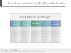 Brand Strategy Methodology Powerpoint Presentation Templates