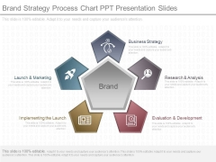 Brand Strategy Process Chart Ppt Presentation Slides