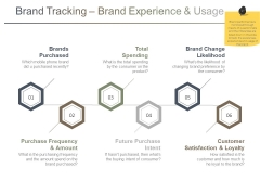 Brand Tracking Brand Experience And Usage Ppt PowerPoint Presentation File Designs