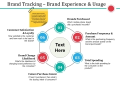 Brand Tracking Brand Experience And Usage Ppt PowerPoint Presentation Professional Inspiration