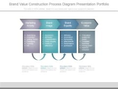 Brand Value Construction Process Diagram Presentation Portfolio