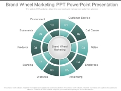 Brand Wheel Marketing Ppt Powerpoint Presentation
