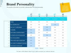 Branding Approach Marketing Strategies Brand Personality Ppt Gallery Ideas PDF