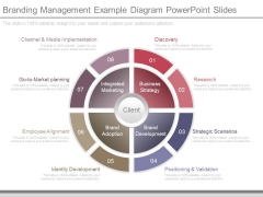 Branding Management Example Diagram Powerpoint Slides