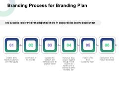 Branding Process For Branding Plan Ppt Inspiration Design Templates PDF