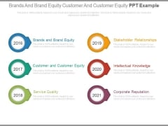 Brands And Brand Equity Customer And Customer Equity Ppt Example