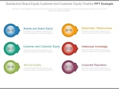 Brands And Brand Equity Customer And Customer Equity Timeline Ppt Example