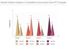 Brands Position Analysis In Competitive Environment Good Ppt Example