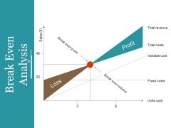 Break Even Analysis Ppt PowerPoint Presentation Gallery Master Slide