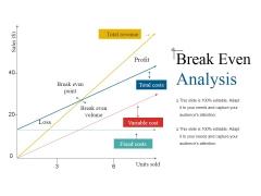 Break Even Analysis Ppt PowerPoint Presentation Icon Slide