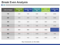 Break Even Analysis Ppt PowerPoint Presentation Inspiration Microsoft
