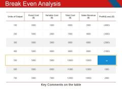 Break Even Analysis Ppt PowerPoint Presentation Inspiration Templates
