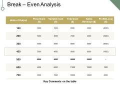 Break Even Analysis Ppt PowerPoint Presentation Portfolio Clipart