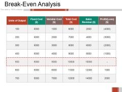Breakeven Analysis Ppt PowerPoint Presentation Professional Design Templates