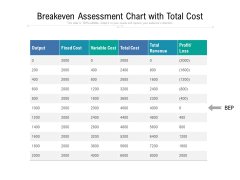 Breakeven Assessment Chart With Total Cost Ppt PowerPoint Presentation File Picture PDF