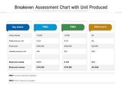 Breakeven Assessment Chart With Unit Produced Ppt PowerPoint Presentation Infographics Clipart Images PDF