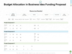 Budget Allocation In Business Idea Funding Proposal Ppt PowerPoint Presentation Show Ideas