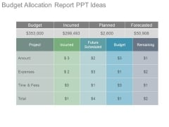 Budget Allocation Report Ppt Ideas