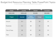 Budget And Resource Planning Table Powerpoint Topics