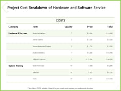 Budget Cost Project Plan Project Cost Breakdown Of Hardware And Software Service Microsoft PDF