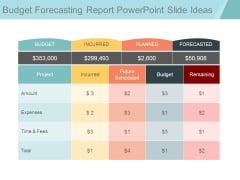 Budget Forecasting Report Powerpoint Slide Ideas