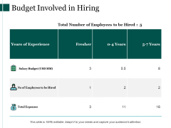 Budget Involved In Hiring Ppt PowerPoint Presentation Inspiration Skills