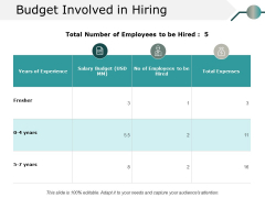 Budget Involved In Hiring Ppt PowerPoint Presentation Portfolio Format