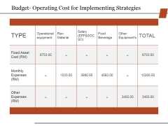 Budget Operating Cost For Implementing Strategies Ppt PowerPoint Presentation File Deck